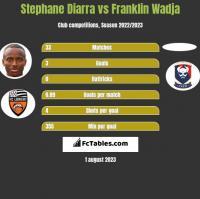 Stephane Diarra vs Franklin Wadja h2h player stats