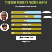 Stephane Diarra vs Antoine Valerio h2h player stats