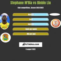 Stephane M'Bia vs Binbin Liu h2h player stats