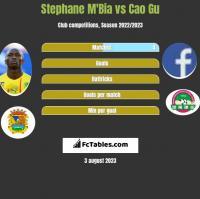 Stephane Mbia vs Cao Gu h2h player stats