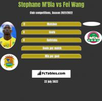 Stephane Mbia vs Fei Wang h2h player stats
