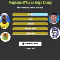 Stephane M'Bia vs Feiya Chang h2h player stats