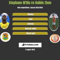 Stephane M'Bia vs Haibin Zhou h2h player stats