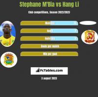 Stephane M'Bia vs Hang Li h2h player stats