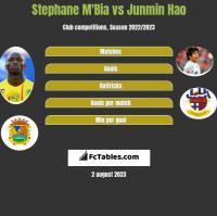 Stephane M'Bia vs Junmin Hao h2h player stats