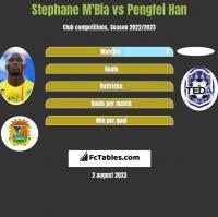 Stephane Mbia vs Pengfei Han h2h player stats