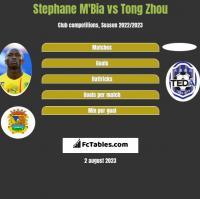 Stephane Mbia vs Tong Zhou h2h player stats