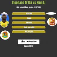 Stephane M'Bia vs Xing Li h2h player stats