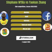 Stephane Mbia vs Yaokun Zhang h2h player stats