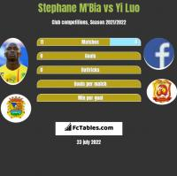 Stephane Mbia vs Yi Luo h2h player stats
