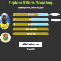 Stephane M'Bia vs Zhiwei Song h2h player stats