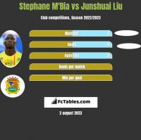 Stephane M'Bia vs Junshuai Liu h2h player stats