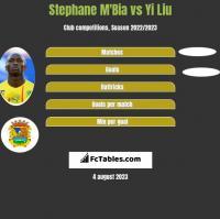 Stephane Mbia vs Yi Liu h2h player stats