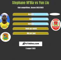 Stephane M'Bia vs Yun Liu h2h player stats