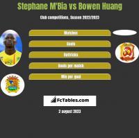 Stephane M'Bia vs Bowen Huang h2h player stats
