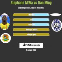 Stephane M'Bia vs Tian Ming h2h player stats
