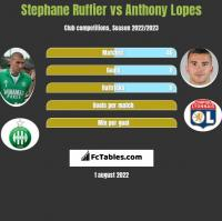 Stephane Ruffier vs Anthony Lopes h2h player stats