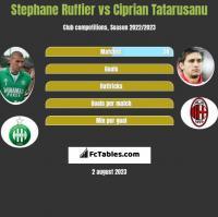 Stephane Ruffier vs Ciprian Tatarusanu h2h player stats