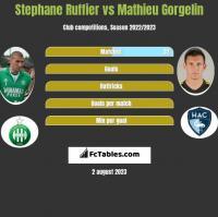 Stephane Ruffier vs Mathieu Gorgelin h2h player stats