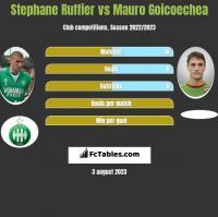 Stephane Ruffier vs Mauro Goicoechea h2h player stats