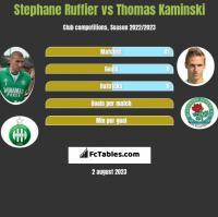 Stephane Ruffier vs Thomas Kaminski h2h player stats