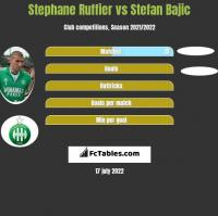 Stephane Ruffier vs Stefan Bajic h2h player stats