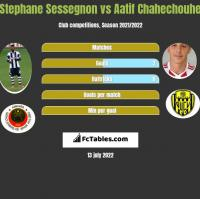 Stephane Sessegnon vs Aatif Chahechouhe h2h player stats