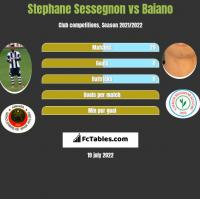 Stephane Sessegnon vs Baiano h2h player stats