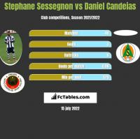 Stephane Sessegnon vs Daniel Candeias h2h player stats