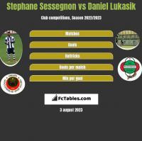 Stephane Sessegnon vs Daniel Łukasik h2h player stats