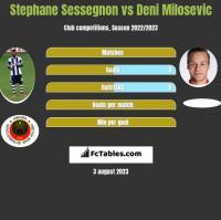 Stephane Sessegnon vs Deni Milosevic h2h player stats