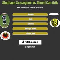 Stephane Sessegnon vs Ahmet Can Arik h2h player stats