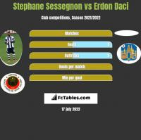 Stephane Sessegnon vs Erdon Daci h2h player stats