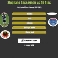 Stephane Sessegnon vs Ali Ates h2h player stats