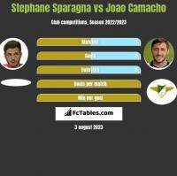 Stephane Sparagna vs Joao Camacho h2h player stats