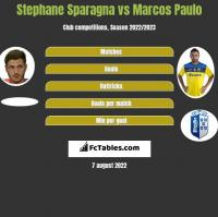 Stephane Sparagna vs Marcos Paulo h2h player stats