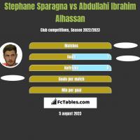 Stephane Sparagna vs Abdullahi Ibrahim Alhassan h2h player stats