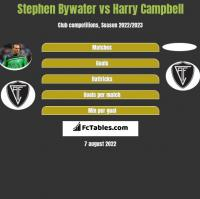 Stephen Bywater vs Harry Campbell h2h player stats
