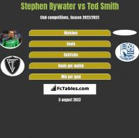 Stephen Bywater vs Ted Smith h2h player stats