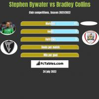 Stephen Bywater vs Bradley Collins h2h player stats