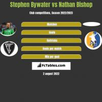 Stephen Bywater vs Nathan Bishop h2h player stats