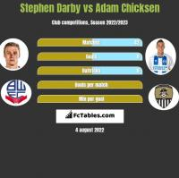 Stephen Darby vs Adam Chicksen h2h player stats