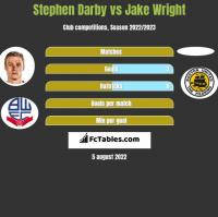 Stephen Darby vs Jake Wright h2h player stats