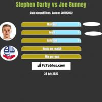 Stephen Darby vs Joe Bunney h2h player stats