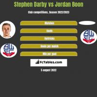 Stephen Darby vs Jordan Boon h2h player stats