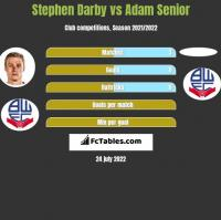 Stephen Darby vs Adam Senior h2h player stats