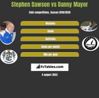 Stephen Dawson vs Danny Mayor h2h player stats