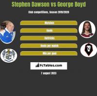Stephen Dawson vs George Boyd h2h player stats