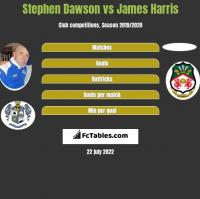 Stephen Dawson vs James Harris h2h player stats