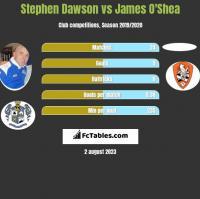 Stephen Dawson vs James O'Shea h2h player stats